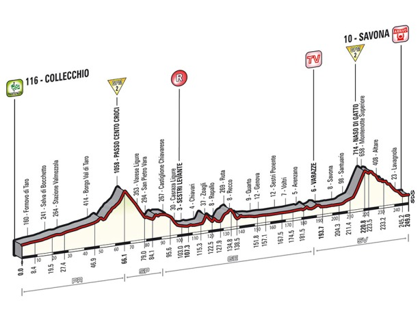 Giro 2014 stage 11 profile